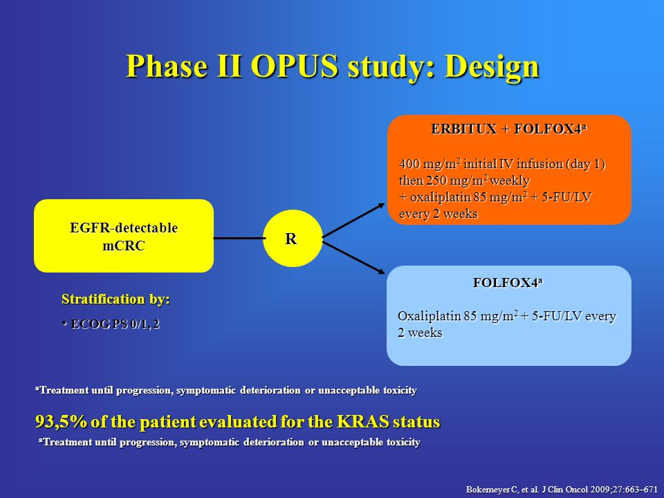 Phase II OPUS study: Design ERBITUX + FOLFOX4 a 400 mg/m 2 initial IV infusion (day 1) then 250 mg/m 2 weekly + oxaliplatin 85 mg/m FU/LV every 2 weeks FOLFOX4 a Oxaliplatin 85 mg/m FU/LV every 2 weeks EGFR-detectablemCRC R Stratification by: ECOG PS 0/1, 2 ECOG PS 0/1, 2 Bokemeyer C, et al.