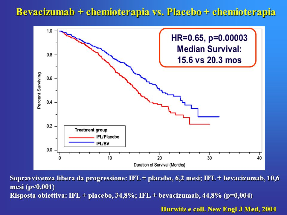 Effect of Avastin on treatment of metastatic colon cancer BICC-C study.