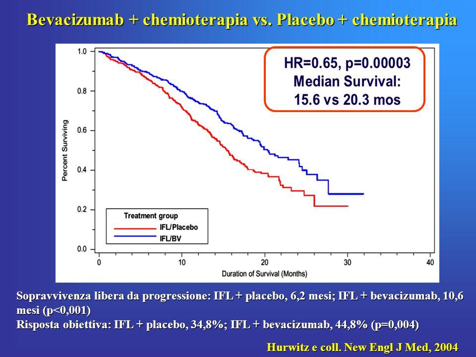 Sopravvivenza libera da progressione: IFL + placebo, 6,2 mesi; IFL + bevacizumab, 10,6 mesi (p<0,001) Risposta obiettiva: IFL + placebo, 34,8%; IFL +