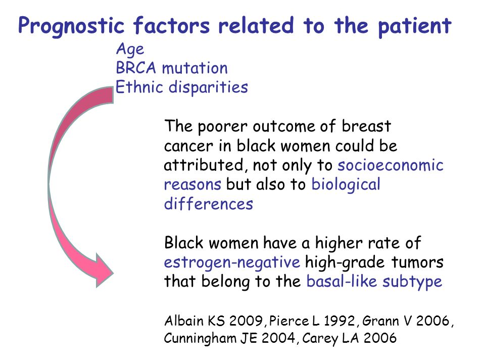Prognostic factors related to the patient Age BRCA mutation Ethnic disparities The poorer outcome of breast cancer in black women could be attributed,