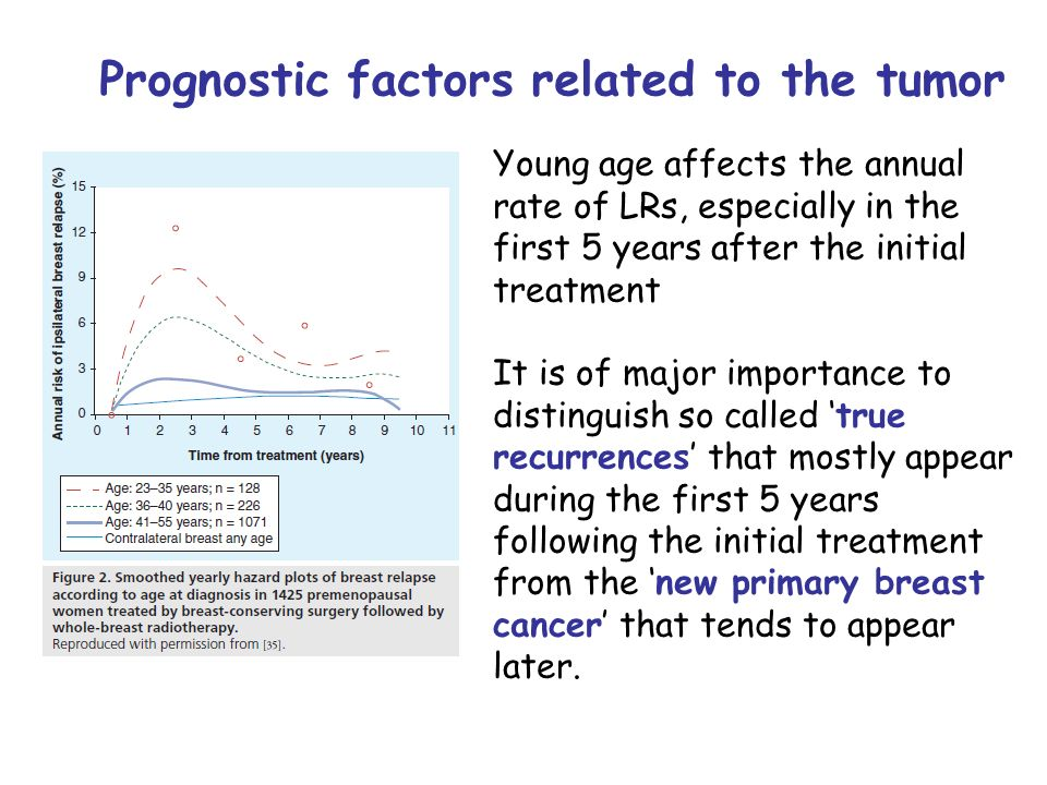 Prognostic factors related to the tumor Young age affects the annual rate of LRs, especially in the first 5 years after the initial treatment It is of