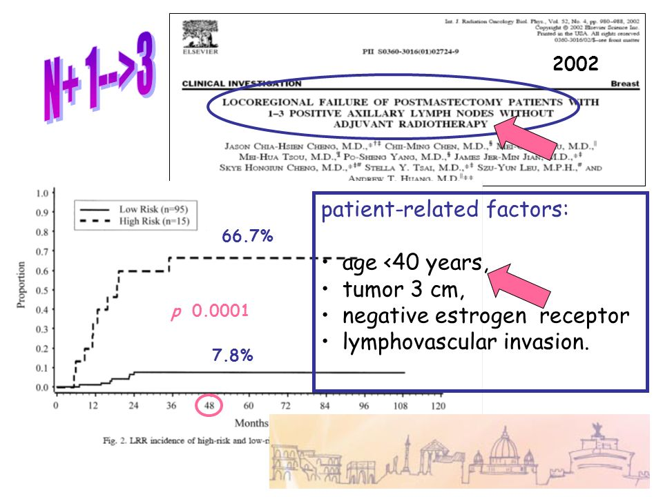 patient-related factors: age <40 years, tumor 3 cm, negative estrogen receptor lymphovascular invasion. 66.7% 7.8% p 0.0001 2002