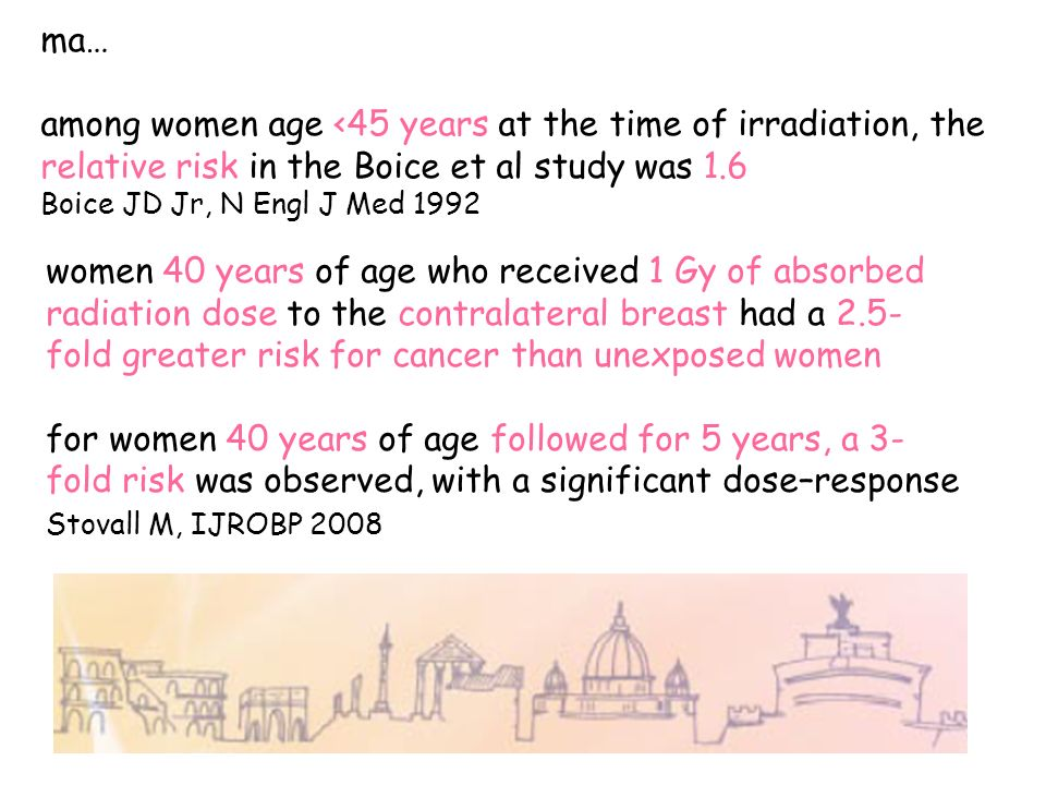 ma… among women age <45 years at the time of irradiation, the relative risk in the Boice et al study was 1.6 Boice JD Jr, N Engl J Med 1992 women 40 y