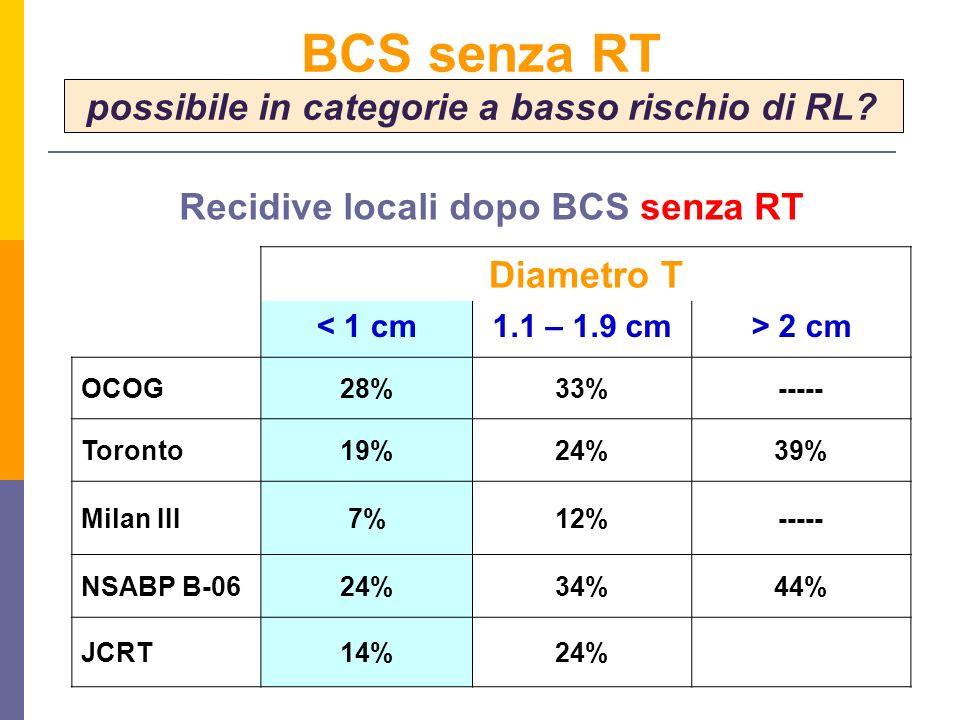 Diametro T < 1 cm1.1 – 1.9 cm> 2 cm OCOG28%33%----- Toronto19%24%39% Milan III7%12%----- NSABP B-0624%34%44% JCRT14%24% Recidive locali dopo BCS senza RT BCS senza RT possibile in categorie a basso rischio di RL?