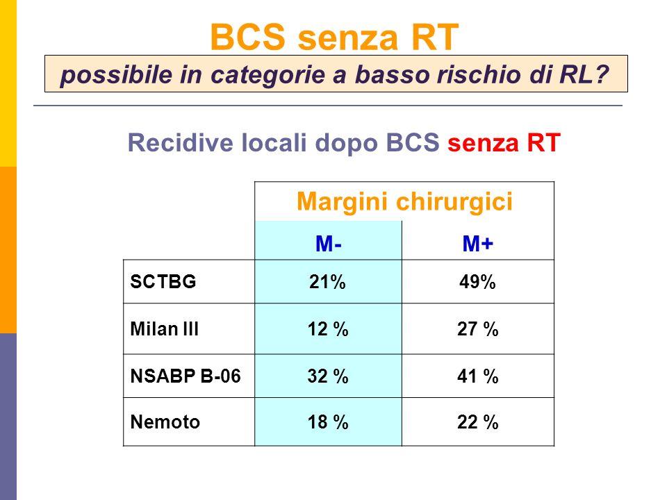 Margini chirurgici M-M+ SCTBG21%49% Milan III12 %27 % NSABP B-0632 %41 % Nemoto18 %22 % BCS senza RT possibile in categorie a basso rischio di RL.