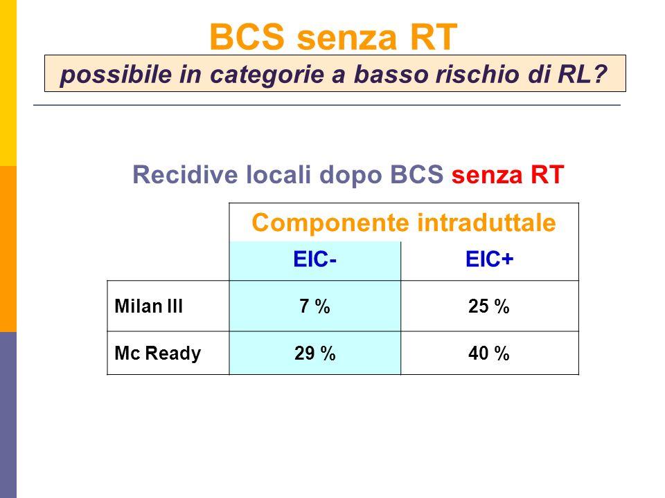 Componente intraduttale EIC-EIC+ Milan III7 %25 % Mc Ready29 %40 % BCS senza RT possibile in categorie a basso rischio di RL? Recidive locali dopo BCS