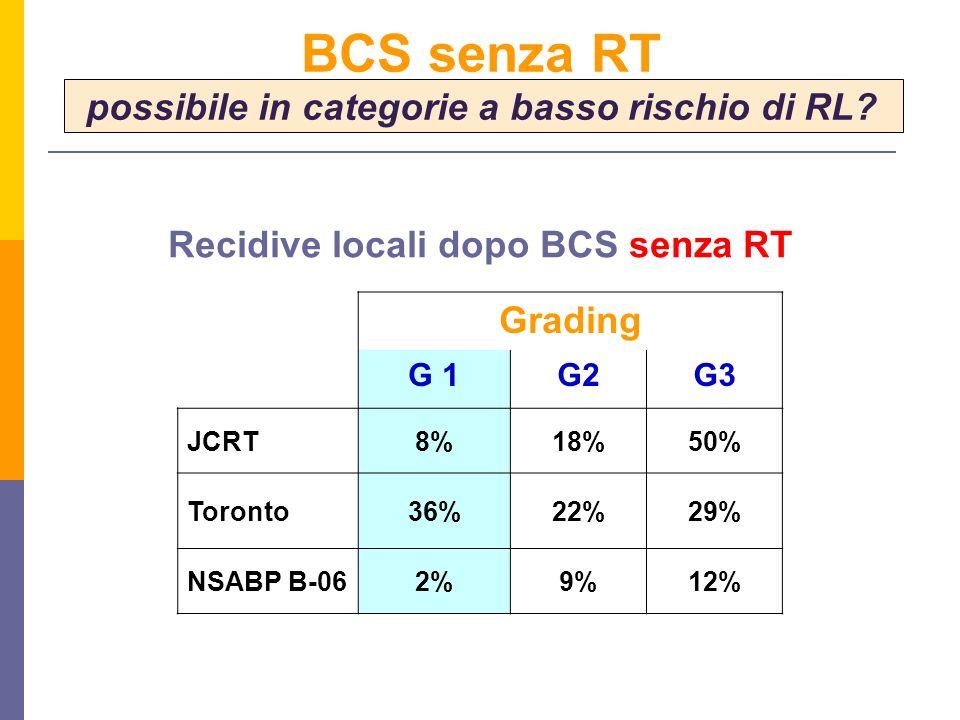 Grading G 1G2G3 JCRT8%18%50% Toronto36%22%29% NSABP B-062%9%12% BCS senza RT possibile in categorie a basso rischio di RL? Recidive locali dopo BCS se
