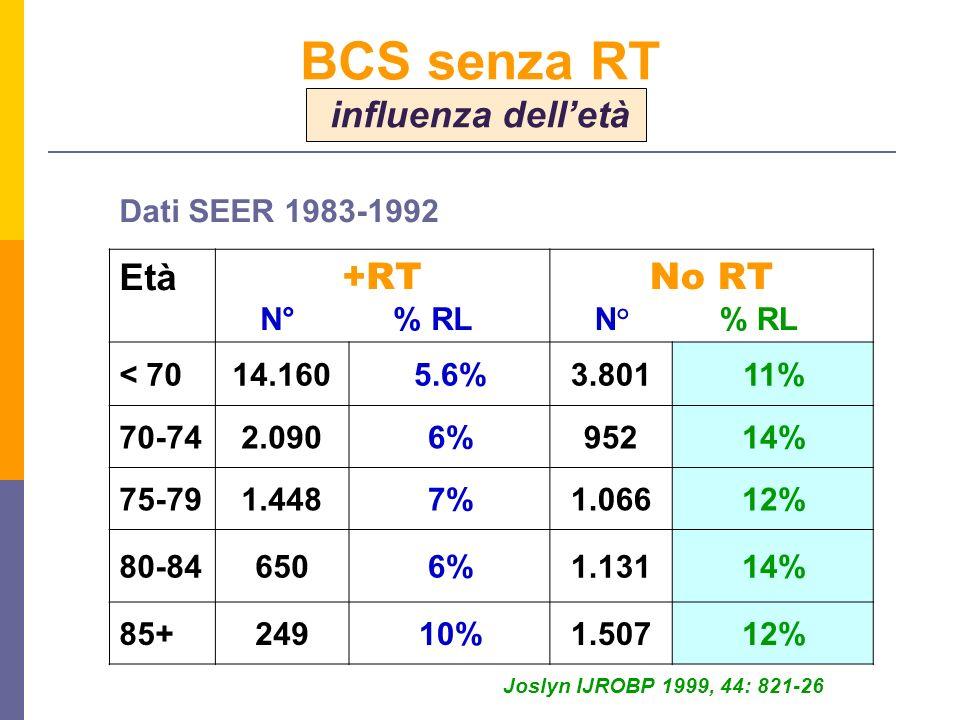 Età +RT N° % RL No RT N° % RL < 7014.1605.6%3.80111% 70-742.0906%95214% 75-791.4487%1.06612% 80-846506%1.13114% 85+24910%1.50712% Joslyn IJROBP 1999, 44: 821-26 Dati SEER 1983-1992 BCS senza RT influenza delletà