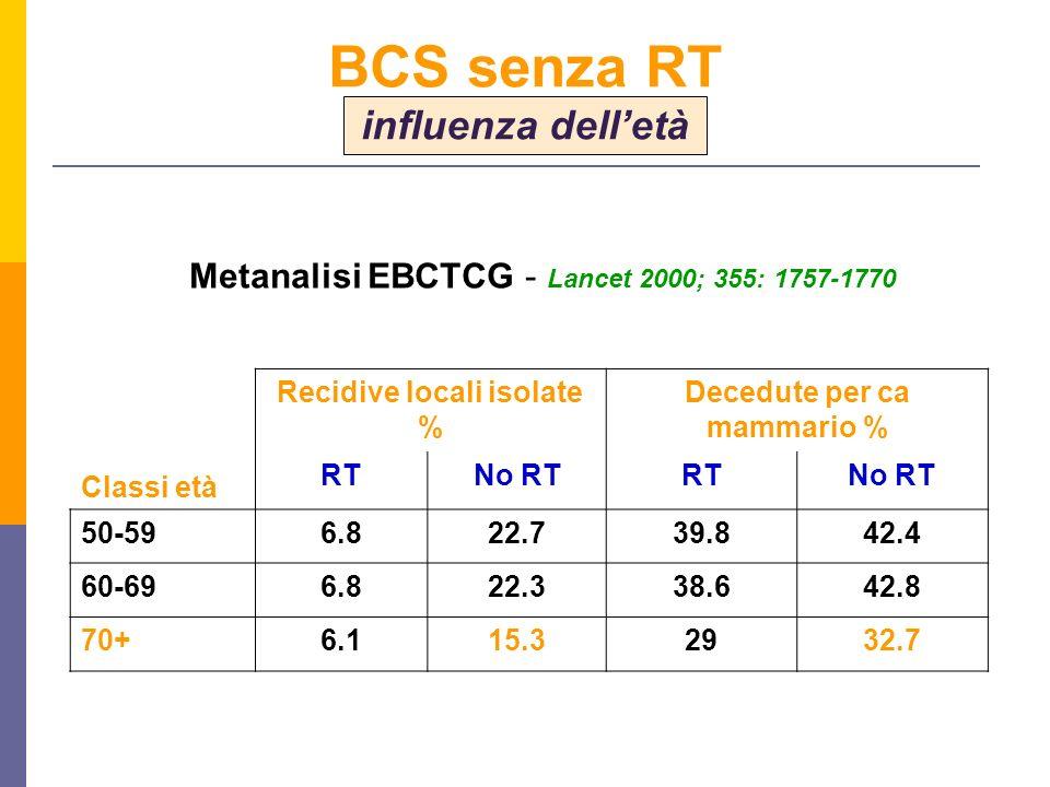 Metanalisi EBCTCG - Lancet 2000; 355: 1757-1770 Classi età Recidive locali isolate % Decedute per ca mammario % RTNo RTRTNo RT 50-596.822.739.842.4 60-696.822.338.642.8 70+6.115.32932.7 BCS senza RT influenza delletà