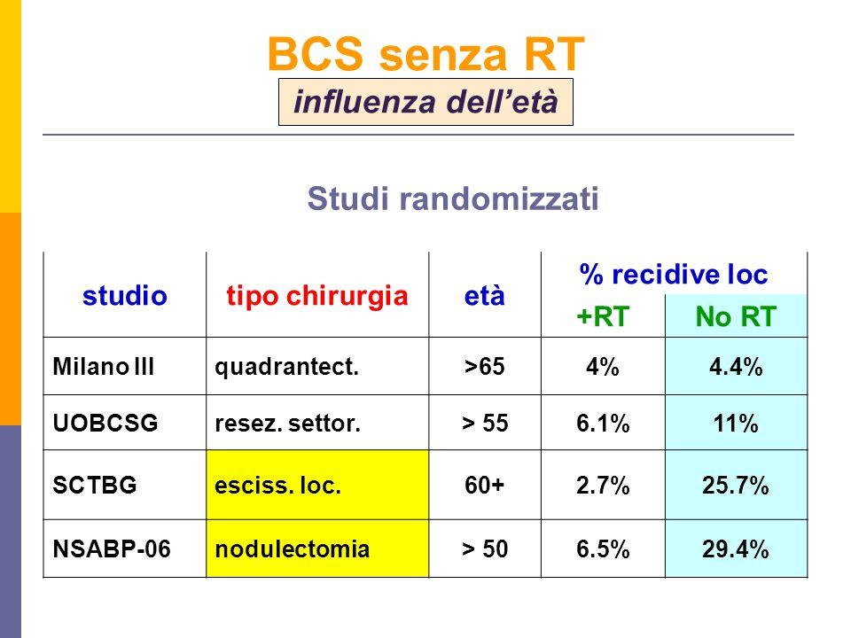 studiotipo chirurgiaetà % recidive loc +RTNo RT Milano IIIquadrantect.>654%4.4% UOBCSGresez. settor.> 556.1%11% SCTBGesciss. loc.60+2.7%25.7% NSABP-06