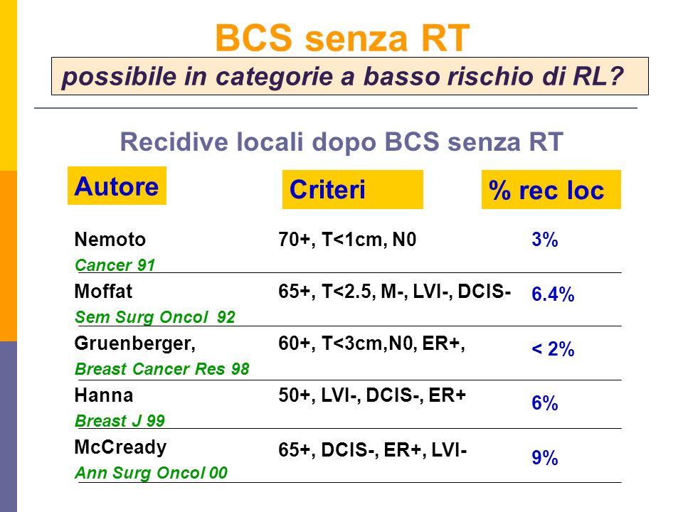 Nemoto Cancer 91 Moffat Sem Surg Oncol 92 Gruenberger, Breast Cancer Res 98 Hanna Breast J 99 McCready Ann Surg Oncol 00 3% 6.4% < 2% 6% 9% Autore Criteri% rec loc 70+, T<1cm, N0 65+, T<2.5, M-, LVI-, DCIS- 60+, T<3cm,N0, ER+, 50+, LVI-, DCIS-, ER+ 65+, DCIS-, ER+, LVI- BCS senza RT possibile in categorie a basso rischio di RL.