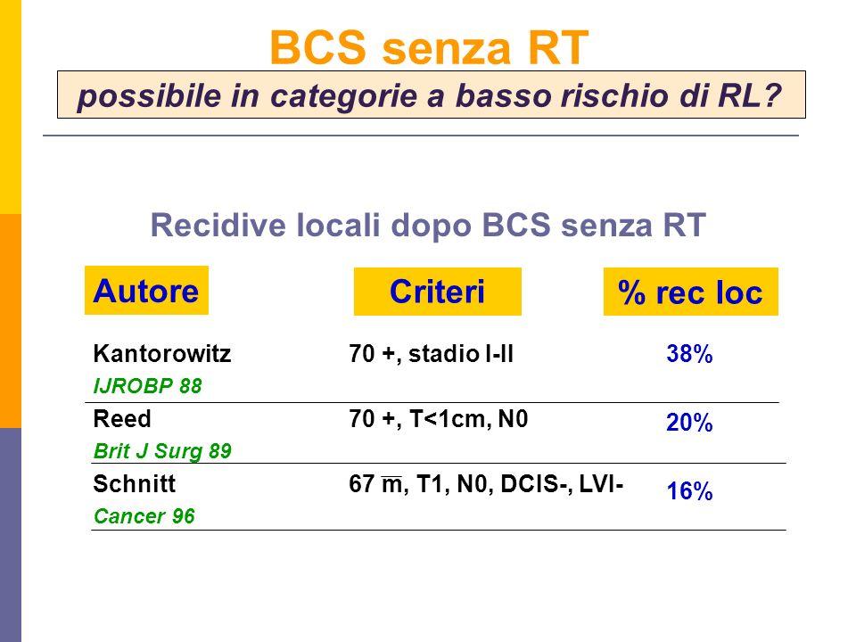 Kantorowitz IJROBP 88 Reed Brit J Surg 89 Schnitt Cancer 96 38% 20% 16% Autore Criteri% rec loc 70 +, stadio I-II 70 +, T<1cm, N0 67 m, T1, N0, DCIS-, LVI- Recidive locali dopo BCS senza RT BCS senza RT possibile in categorie a basso rischio di RL?