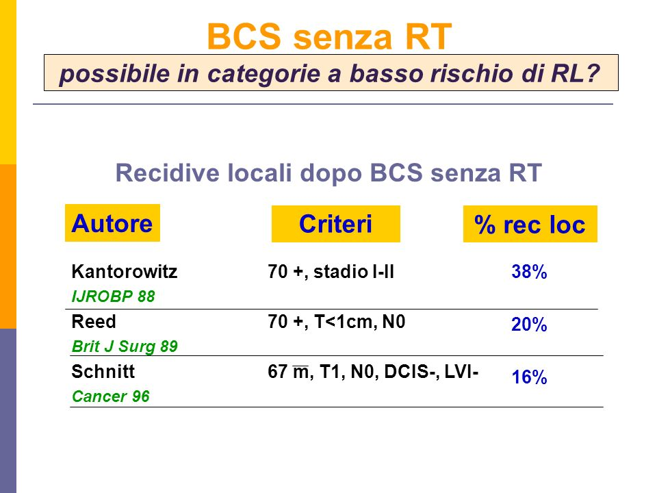 Kantorowitz IJROBP 88 Reed Brit J Surg 89 Schnitt Cancer 96 38% 20% 16% Autore Criteri% rec loc 70 +, stadio I-II 70 +, T<1cm, N0 67 m, T1, N0, DCIS-,