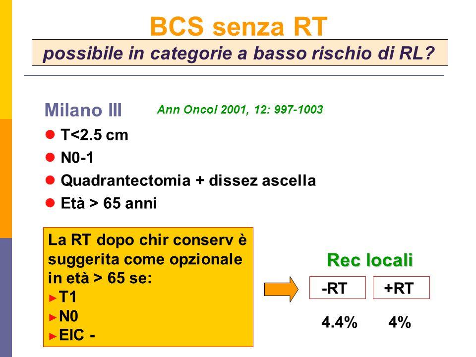 Milano III T<2.5 cm N0-1 Quadrantectomia + dissez ascella Età > 65 anni La RT dopo chir conserv è suggerita come opzionale in età > 65 se: T1 N0 EIC - Ann Oncol 2001, 12: 997-1003 -RT+RT 4.4% 4% Rec locali BCS senza RT possibile in categorie a basso rischio di RL?