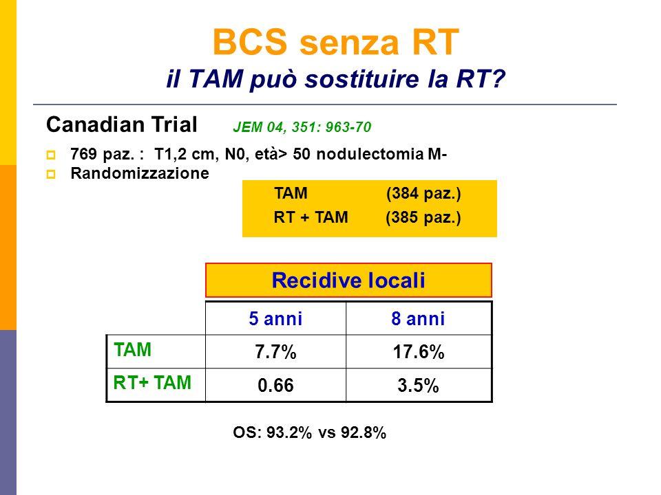 769 paz. : T1,2 cm, N0, età> 50 nodulectomia M- Randomizzazione Canadian Trial JEM 04, 351: 963-70 5 anni8 anni TAM 7.7%17.6% RT+ TAM 0.663.5% TAM (38