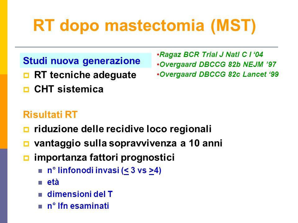 Risultati RT riduzione delle recidive loco regionali vantaggio sulla sopravvivenza a 10 anni importanza fattori prognostici n° linfonodi invasi ( 4) età dimensioni del T n° lfn esaminati RT dopo mastectomia (MST) Studi nuova generazione Ragaz BCR Trial J Natl C I 04 Overgaard DBCCG 82b NEJM 97 Overgaard DBCCG 82c Lancet 99 RT tecniche adeguate CHT sistemica