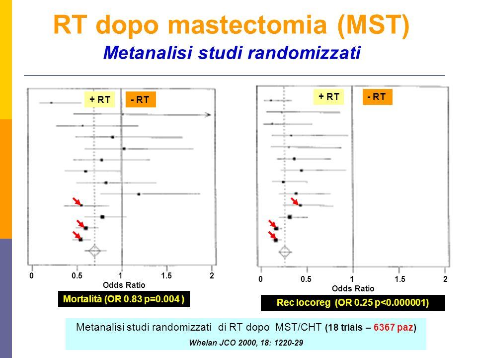 RT dopo mastectomia (MST) Metanalisi studi randomizzati 0 0.5 1 1.5 2 Odds Ratio 0 0.5 1 1.5 2 Odds Ratio Metanalisi studi randomizzati di RT dopo MST