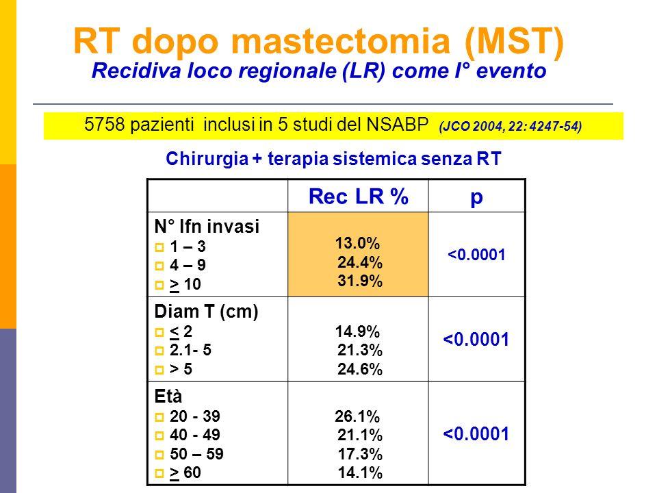 Chirurgia + terapia sistemica senza RT RT dopo mastectomia (MST) Recidiva loco regionale (LR) come I° evento 5758 pazienti inclusi in 5 studi del NSABP (JCO 2004, 22: 4247-54) Rec LR %p N° lfn invasi 1 – 3 4 – 9 > 10 13.0% 24.4% 31.9% <0.0001 Diam T (cm) < 2 2.1- 5 > 5 14.9% 21.3% 24.6% <0.0001 Età 20 - 39 40 - 49 50 – 59 > 60 26.1% 21.1% 17.3% 14.1% <0.0001