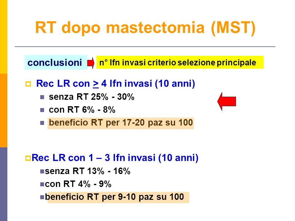 RT dopo mastectomia (MST) Rec LR con > 4 lfn invasi (10 anni) senza RT 25% - 30% con RT 6% - 8% beneficio RT per 17-20 paz su 100 conclusioni n° lfn invasi criterio selezione principale Rec LR con 1 – 3 lfn invasi (10 anni) senza RT 13% - 16% con RT 4% - 9% beneficio RT per 9-10 paz su 100
