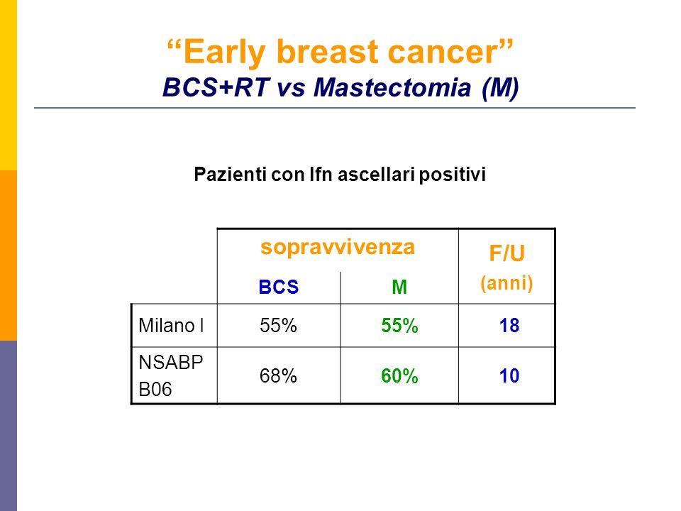 Early breast cancer BCS+RT vs Mastectomia (M) sopravvivenza F/U (anni) BCSM Milano I55% 18 NSABP B06 68%60% 10 Pazienti con lfn ascellari positivi