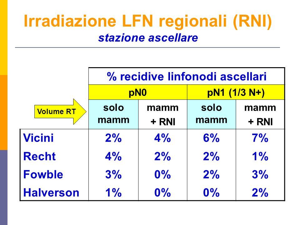 % recidive linfonodi ascellari pN0pN1 (1/3 N+) solo mamm mamm + RNI solo mamm mamm + RNI Vicini Recht Fowble Halverson 2% 4% 3% 1% 4% 2% 0% 6% 2% 0% 7