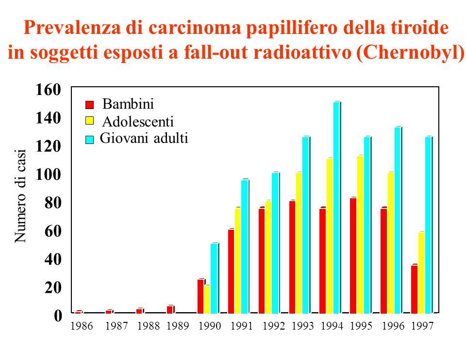 Prevalenza di carcinoma papillifero della tiroide in soggetti esposti a fall-out radioattivo (Chernobyl) 0 20 40 60 80 100 120 140 160 1986 1987 1988