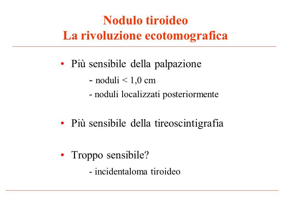 Nodulo tiroideo La rivoluzione ecotomografica Più sensibile della palpazione - noduli < 1,0 cm - noduli localizzati posteriormente Più sensibile della