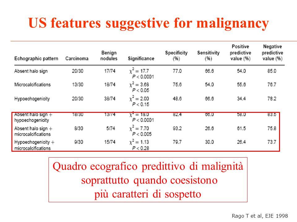 US features suggestive for malignancy Rago T et al, EJE 1998 Quadro ecografico predittivo di malignità soprattutto quando coesistono più caratteri di
