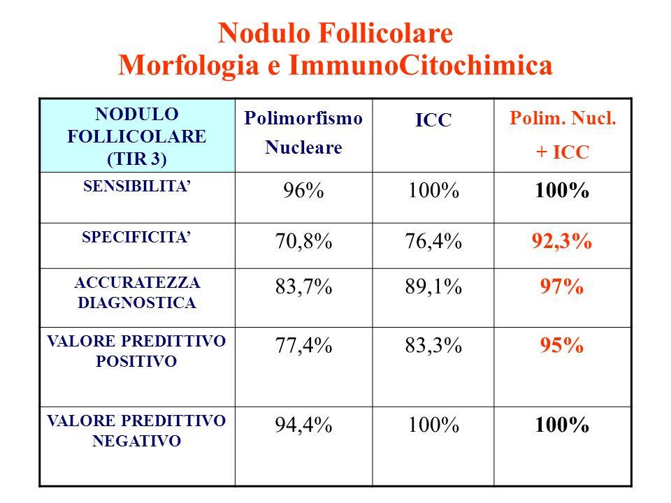 NODULO FOLLICOLARE (TIR 3) Polimorfismo Nucleare ICC Polim. Nucl. + ICC SENSIBILITA 96%100% SPECIFICITA 70,8%76,4%92,3% ACCURATEZZA DIAGNOSTICA 83,7%8