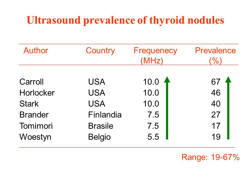 Ultrasound prevalence of thyroid nodules Author Country Frequenecy Prevalence (MHz) (%) Carroll USA 10.0 67 Horlocker USA 10.0 46 Stark USA 10.0 40 Brander Finlandia 7.5 27 Tomimori Brasile 7.5 17 Woestyn Belgio 5.5 19 Range: 19-67%