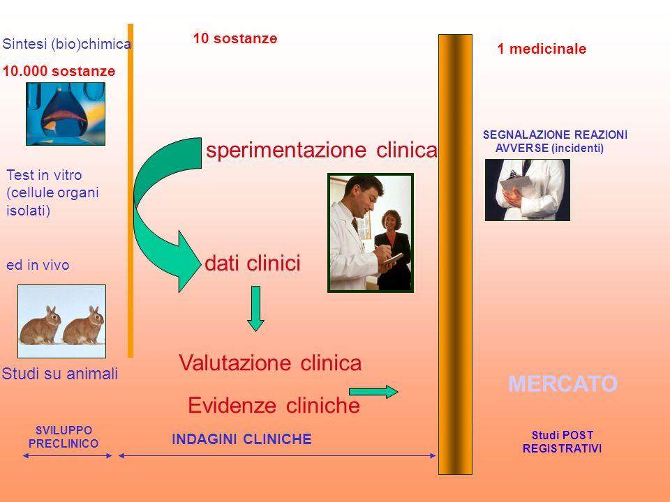 SEGNALAZIONE REAZIONI AVVERSE (incidenti) SVILUPPO PRECLINICO sperimentazione clinica Studi POST REGISTRATIVI dati clinici Valutazione clinica Sintesi