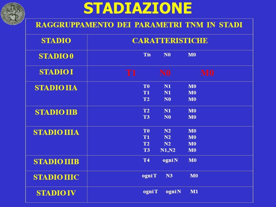 STADIAZIONE RAGGRUPPAMENTO DEI PARAMETRI TNM IN STADI STADIOCARATTERISTICHE STADIO 0 Tis N0 M0 STADIO I T1 N0 M0 STADIO IIA T0 N1 M0 T1 N1 M0 T2 N0 M0