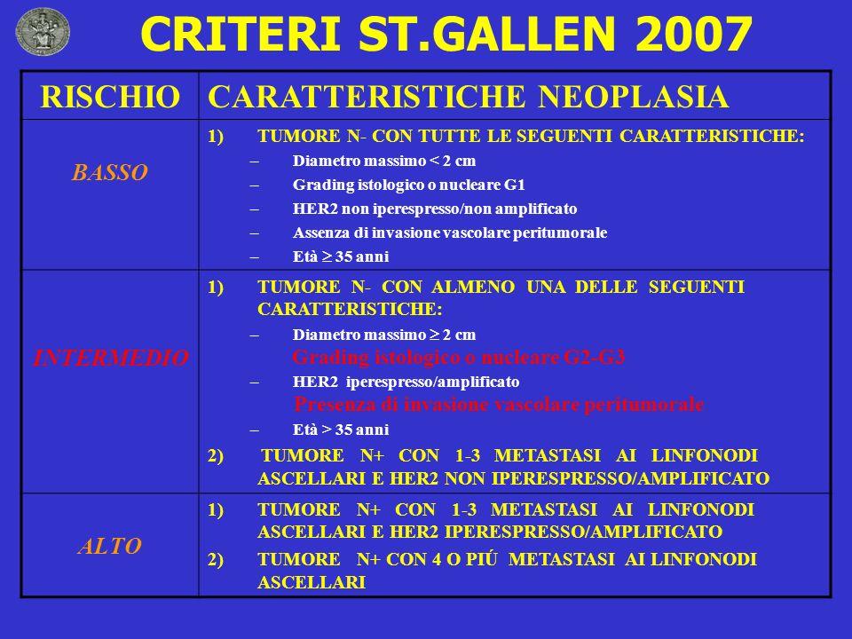 CRITERI ST.GALLEN 2007 RISCHIOCARATTERISTICHE NEOPLASIA BASSO 1)TUMORE N- CON TUTTE LE SEGUENTI CARATTERISTICHE: –Diametro massimo < 2 cm –Grading ist