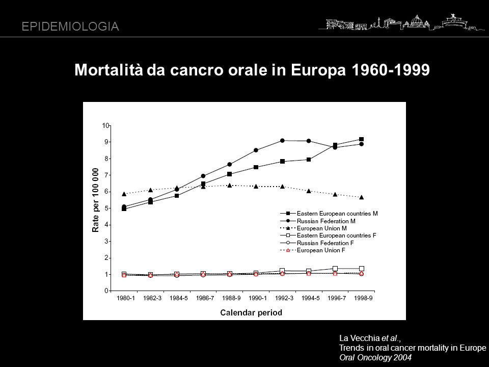 EPIDEMIOLOGIA La Vecchia et al., Trends in oral cancer mortality in Europe Oral Oncology 2004 Mortalità da cancro orale in Europa 1960-1999
