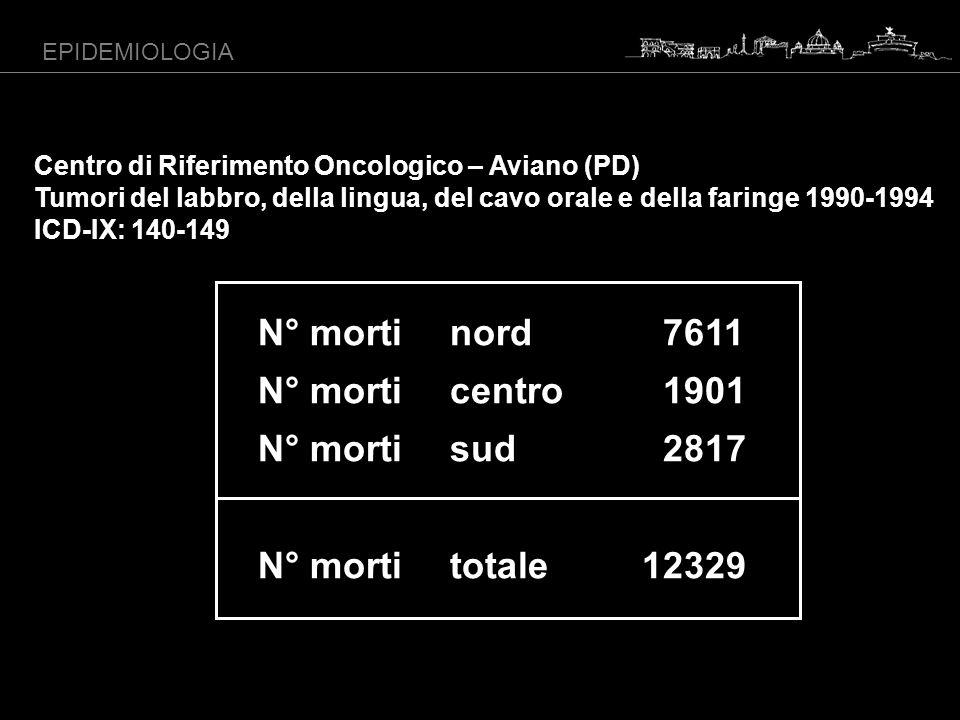 EPIDEMIOLOGIA Centro di Riferimento Oncologico – Aviano (PD) Tumori del labbro, della lingua, del cavo orale e della faringe 1990-1994 ICD-IX: 140-149