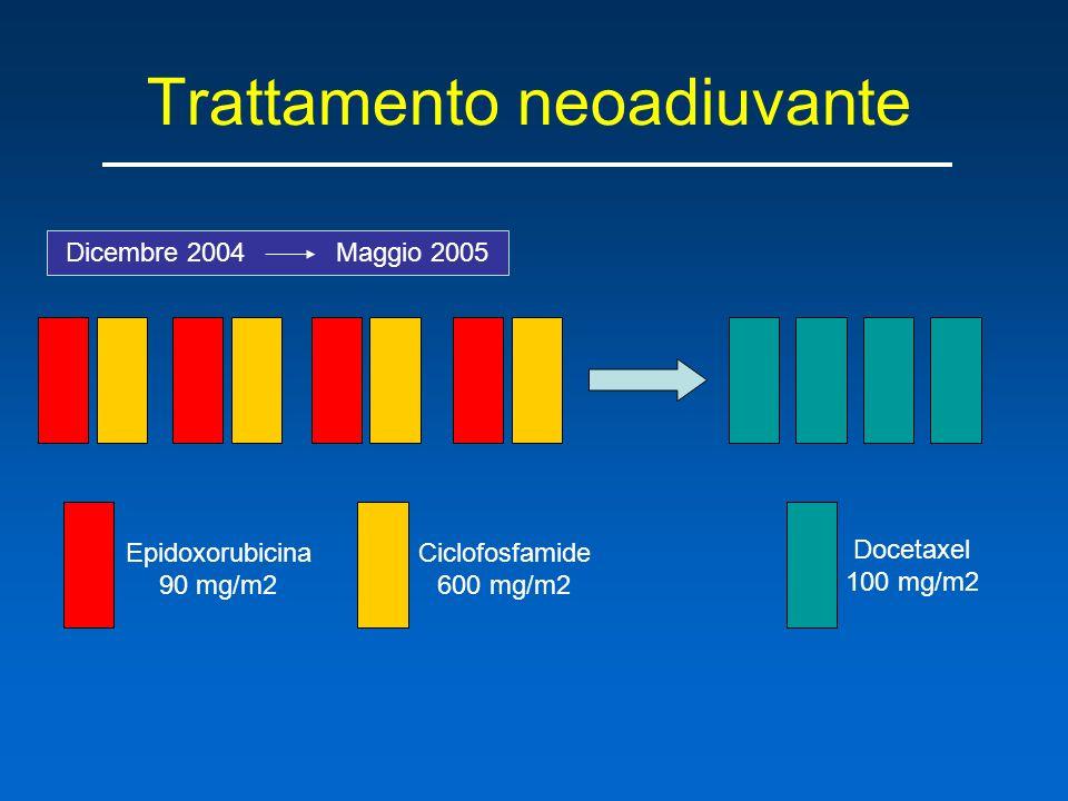 Trattamento neoadiuvante Epidoxorubicina 90 mg/m2 Ciclofosfamide 600 mg/m2 Docetaxel 100 mg/m2 Dicembre 2004 Maggio 2005