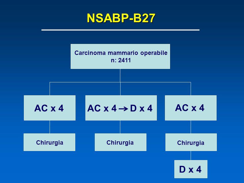 NSABP-B27 Carcinoma mammario operabile n: 2411 AC x 4 AC x 4 D x 4 AC x 4 Chirurgia D x 4