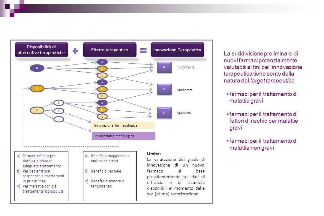 a Disponibilità di alternative terapeutiche Effetto terapeutico a b c b a b c A A B B C C c 1 2 3 a b c Innovazione farmacologica Innovazione tecnolog