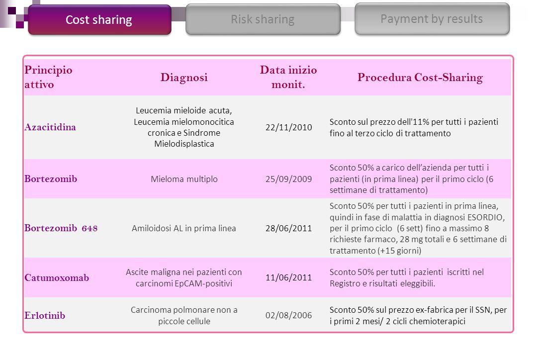 Cost sharing Risk sharing Payment by results Principio attivo Diagnosi Data inizio monit. Procedura Cost-Sharing Azacitidina Leucemia mieloide acuta,