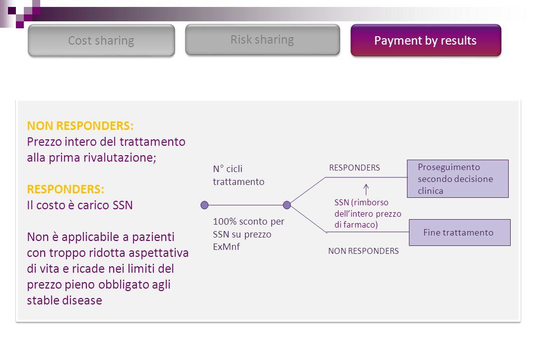 Payment by results Risk sharing Cost sharing NON RESPONDERS: Prezzo intero del trattamento alla prima rivalutazione; RESPONDERS: Il costo è carico SSN
