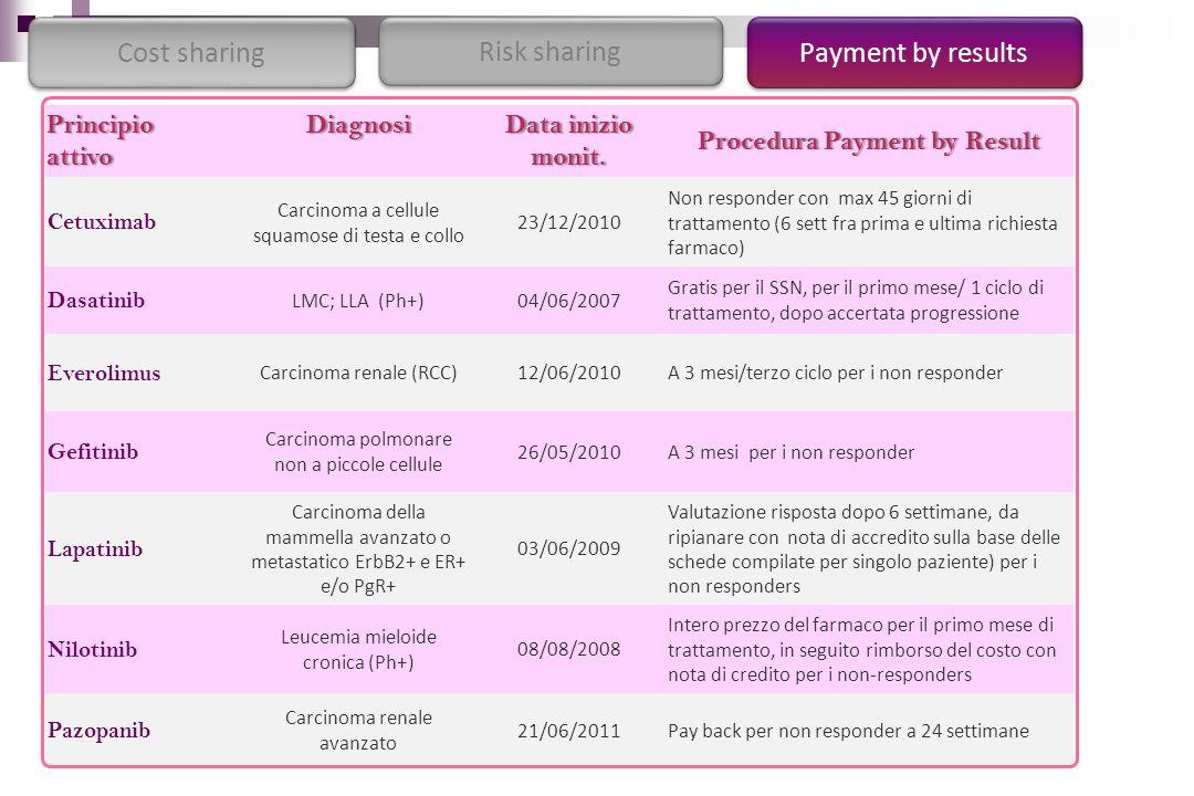 PrincipioattivoDiagnosiData inizio monit. Procedura Payment by ResultProcedura Payment by Result Cetuximab Carcinoma a cellule squamose di testa e col