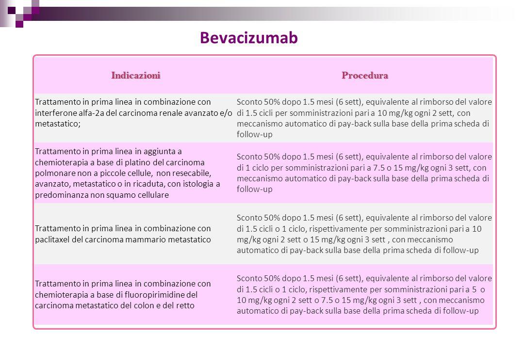 Bevacizumab IndicazioniProcedura Trattamento in prima linea in combinazione con interferone alfa-2a del carcinoma renale avanzato e/o metastatico; Sco