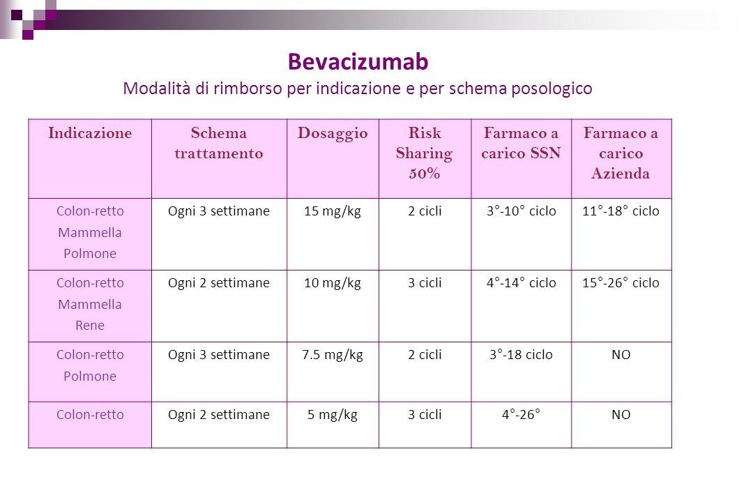 Bevacizumab Modalità di rimborso per indicazione e per schema posologico IndicazioneSchema trattamento DosaggioRisk Sharing 50% Farmaco a carico SSN F