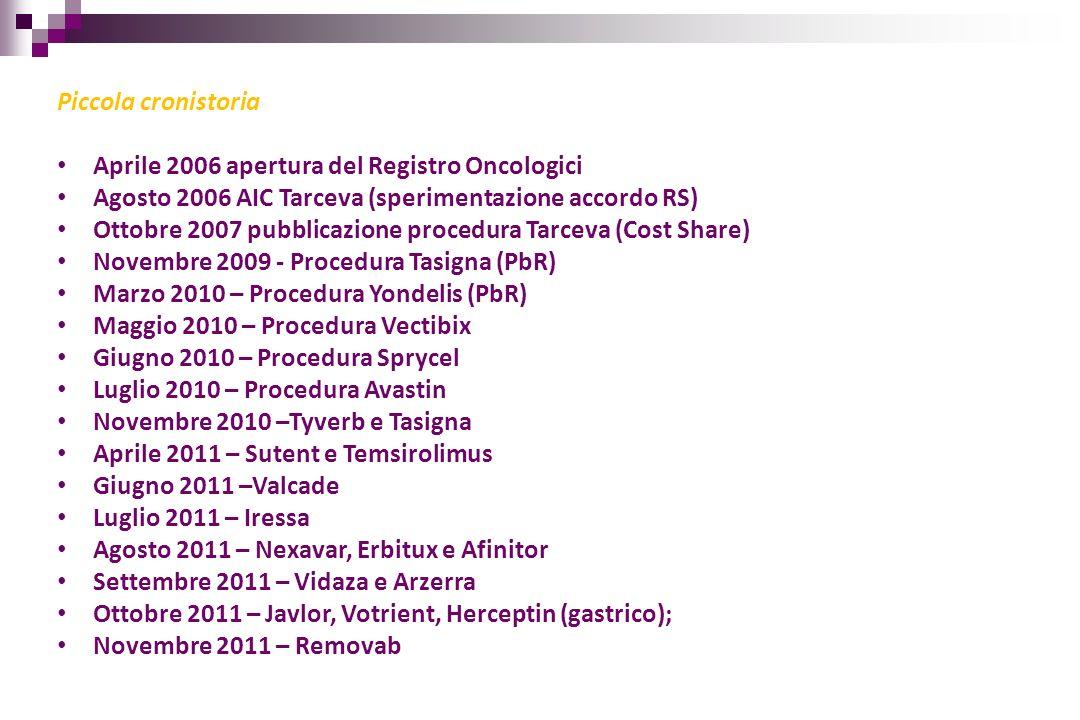 Piccola cronistoria Aprile 2006 apertura del Registro Oncologici Agosto 2006 AIC Tarceva (sperimentazione accordo RS) Ottobre 2007 pubblicazione proce