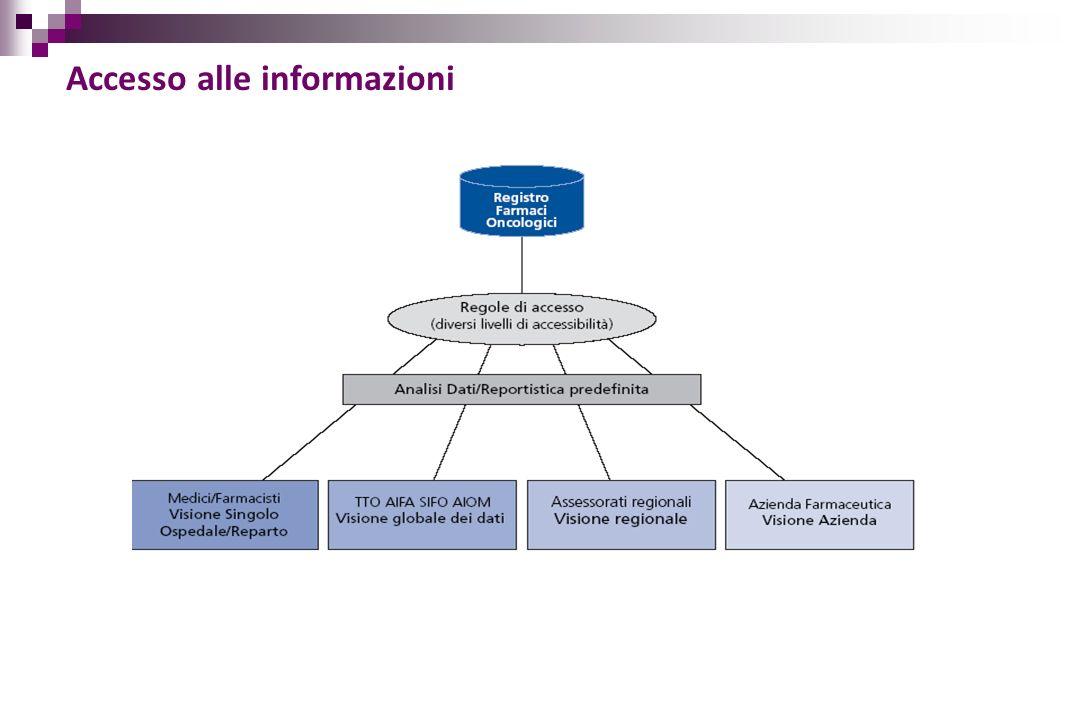 Accesso alle informazioni