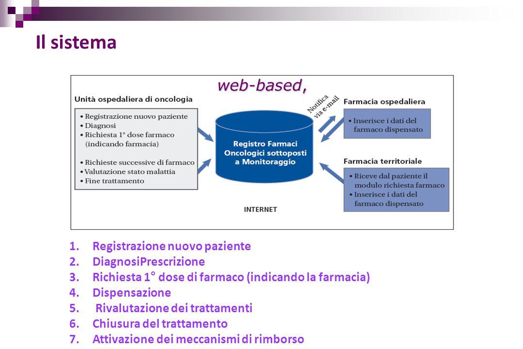 Il sistema web-based, 1.Registrazione nuovo paziente 2.DiagnosiPrescrizione 3.Richiesta 1° dose di farmaco (indicando la farmacia) 4.Dispensazione 5.