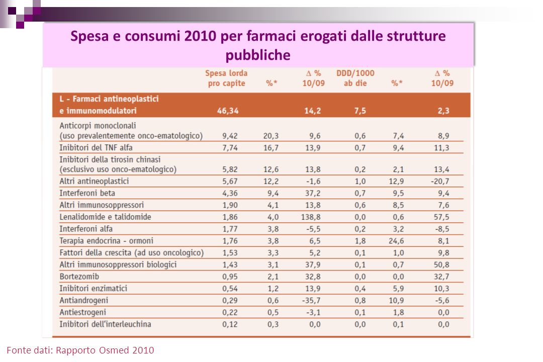 Conclusioni Differences in access to treatments in such a globalized world may have several consequences: in the countries where the indication is not approved, a growing pressure on regulatory bodies both from patients and health care professionals; the off-label use of medicines is fuelled where the indication is not approved.