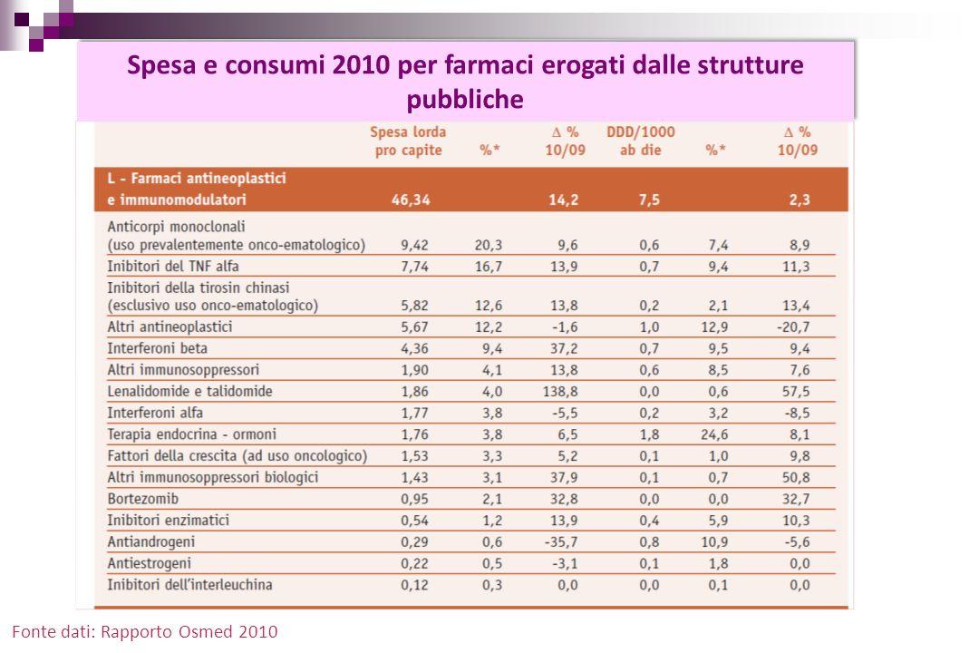 Fonte dati: Rapporto Osmed 2010 Spesa e consumi 2010 per farmaci erogati dalle strutture pubbliche