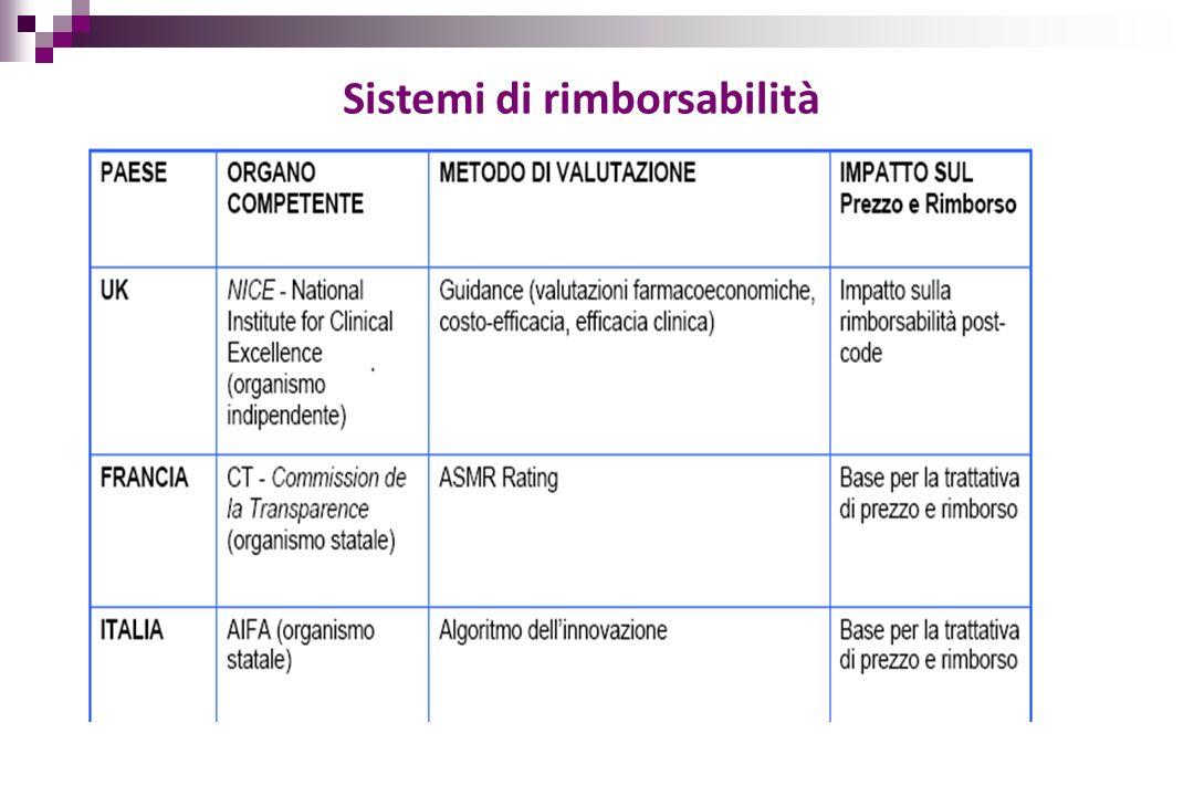 Cost sharing Risk sharing Payment by results Principio attivo Diagnosi Data inizio monit.