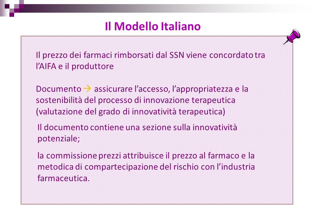 Risk sharing Cost sharing Payment by results PrincipioattivoDiagnosiData inizio monit.
